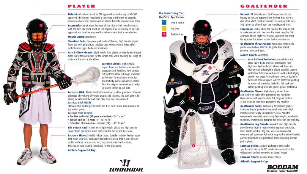 BOX LACROSSE EQUIPMENT DIAGRAM FOR PLAYERS AND GOALIES
